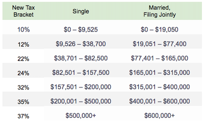 Taxes New Tax Brackets